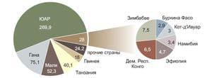 Изображение - Добыча золота в россии reyting_zapasam_zolota_stranah