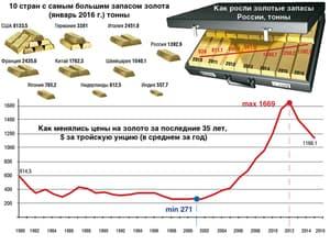 Изображение - Добыча золота в россии proishodit_proizvodstvo